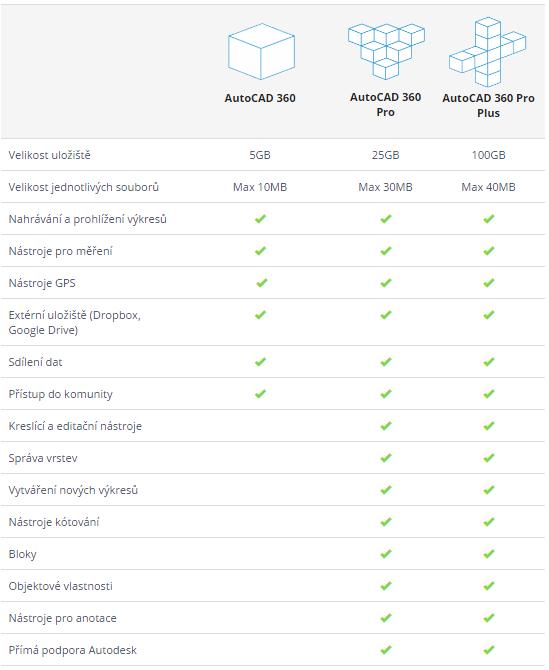AutoCAD360-porovnani-2