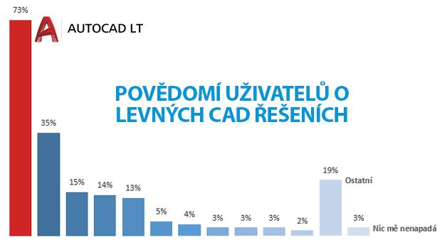 AutoCAD LT průzkum uživatelů